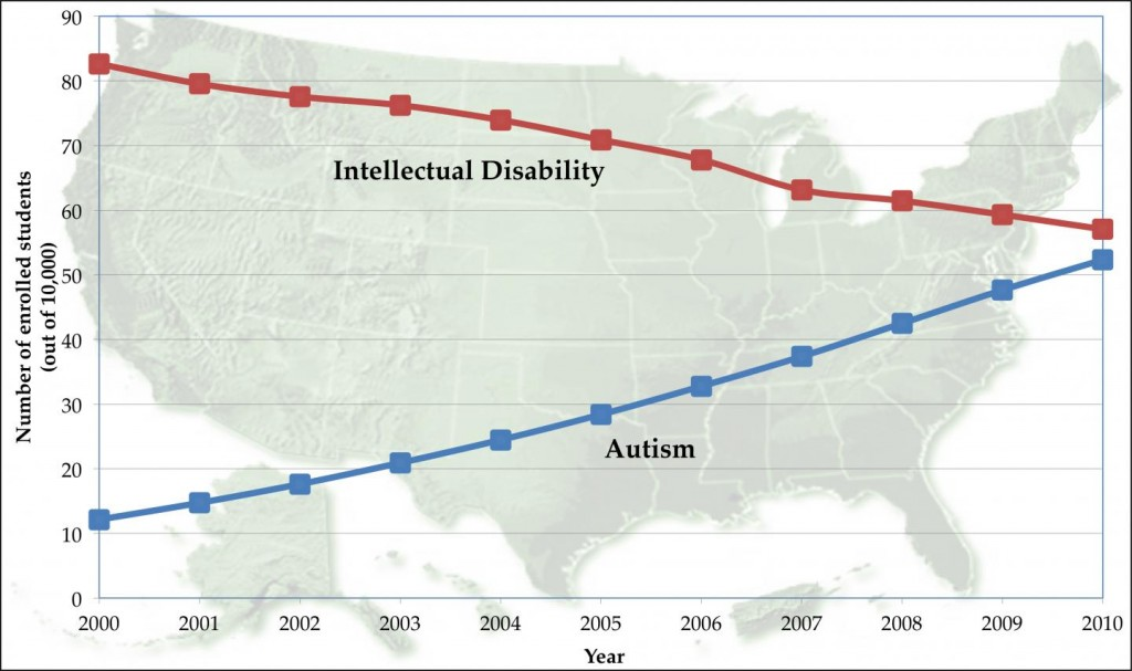 A chart illustrating the increase in autism and the decline in other intellectual disabilities